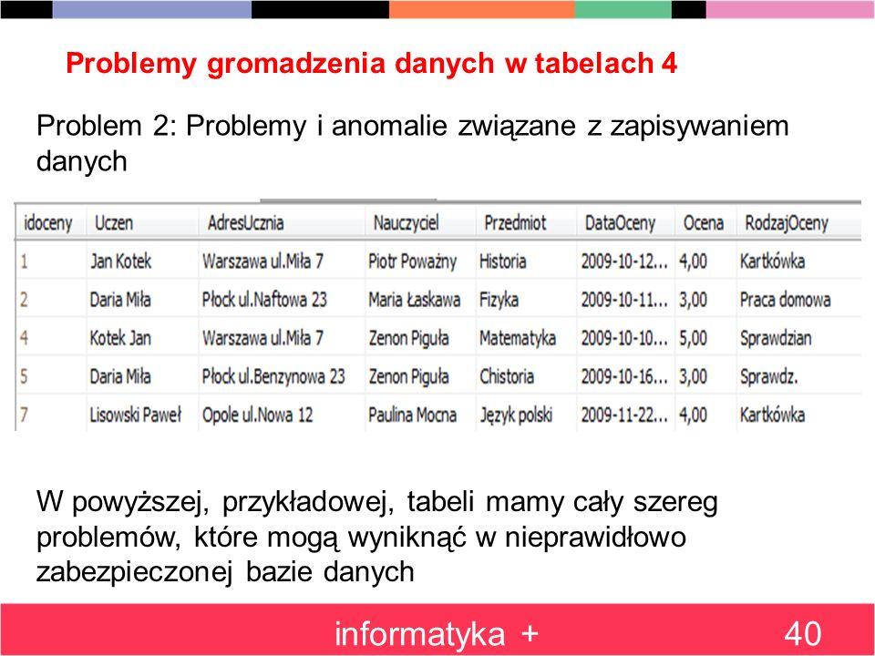 Problemy gromadzenia danych w tabelach 4 informatyka +40 Problem 2: Problemy i anomalie związane z zapisywaniem danych W powyższej, przykładowej, tabe