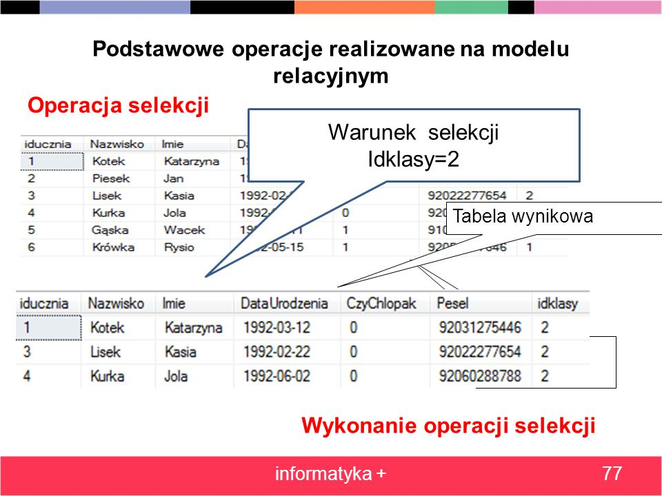 Podstawowe operacje realizowane na modelu relacyjnym informatyka +77 Operacja selekcji Tabela wyjściowa Wykonanie operacji selekcji Tabela wynikowa Wa