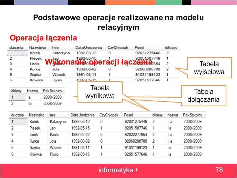 Podstawowe operacje realizowane na modelu relacyjnym informatyka +78 Operacja łączenia Wykonanie operacji łączenia Tabela wyjściowa Tabela dołączania