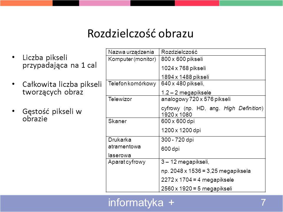 Rozdzielczość obrazu 7 informatyka + Liczba pikseli przypadająca na 1 cal Całkowita liczba pikseli tworzących obraz Gęstość pikseli w obrazie Nazwa ur