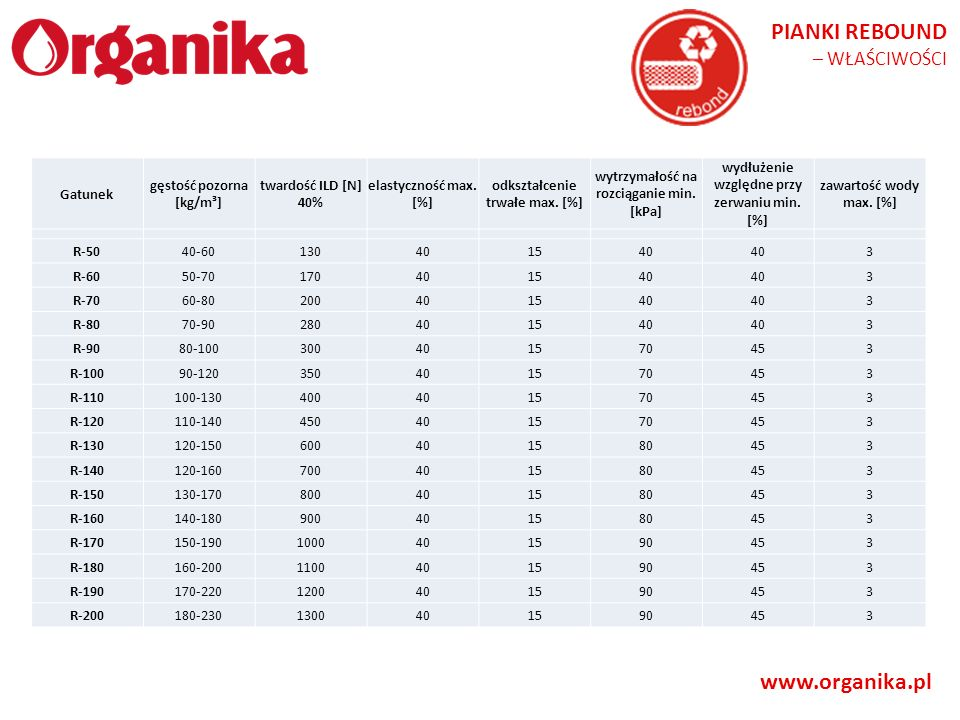 www.organika.pl PIANKI REBOUND – WŁAŚCIWOŚCI Gatunek gęstość pozorna [kg/m³] twardość ILD [N] 40% elastyczność max. [%] odkształcenie trwałe max. [%]