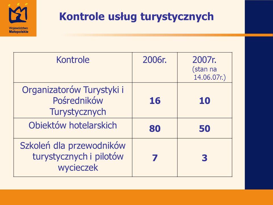 Kontrole usług turystycznych Kontrole2006r.2007r. (stan na 14.06.07r.) Organizatorów Turystyki i Pośredników Turystycznych 1610 Obiektów hotelarskich