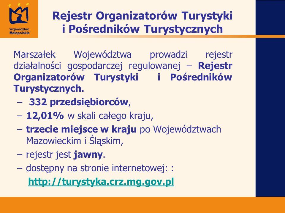 Rejestr Organizatorów Turystyki i Pośredników Turystycznych Marszałek Województwa prowadzi rejestr działalności gospodarczej regulowanej – Rejestr Org