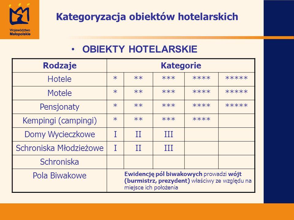 Kategoryzacja obiektów hotelarskich OBIEKTY HOTELARSKIE RodzajeKategorie Hotele *************** Motele*************** Pensjonaty*************** Kempin