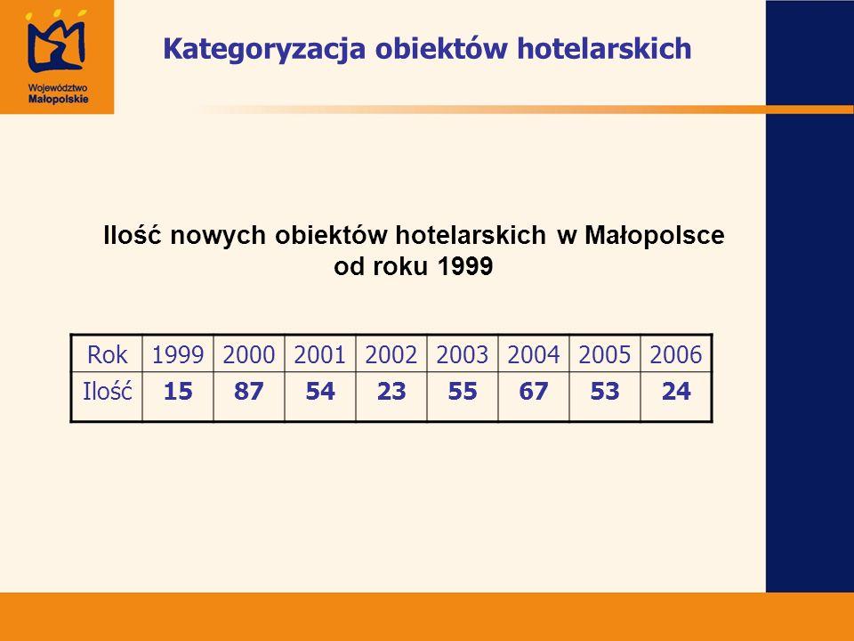 Kategoryzacja obiektów hotelarskich Ilość nowych obiektów hotelarskich w Małopolsce od roku 1999 Rok19992000200120022003200420052006 Ilość158754235567
