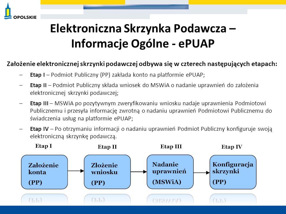 Elektroniczna Skrzynka Podawcza – Informacje Ogólne - ePUAP Założenie elektronicznej skrzynki podawczej odbywa się w czterech następujących etapach: –