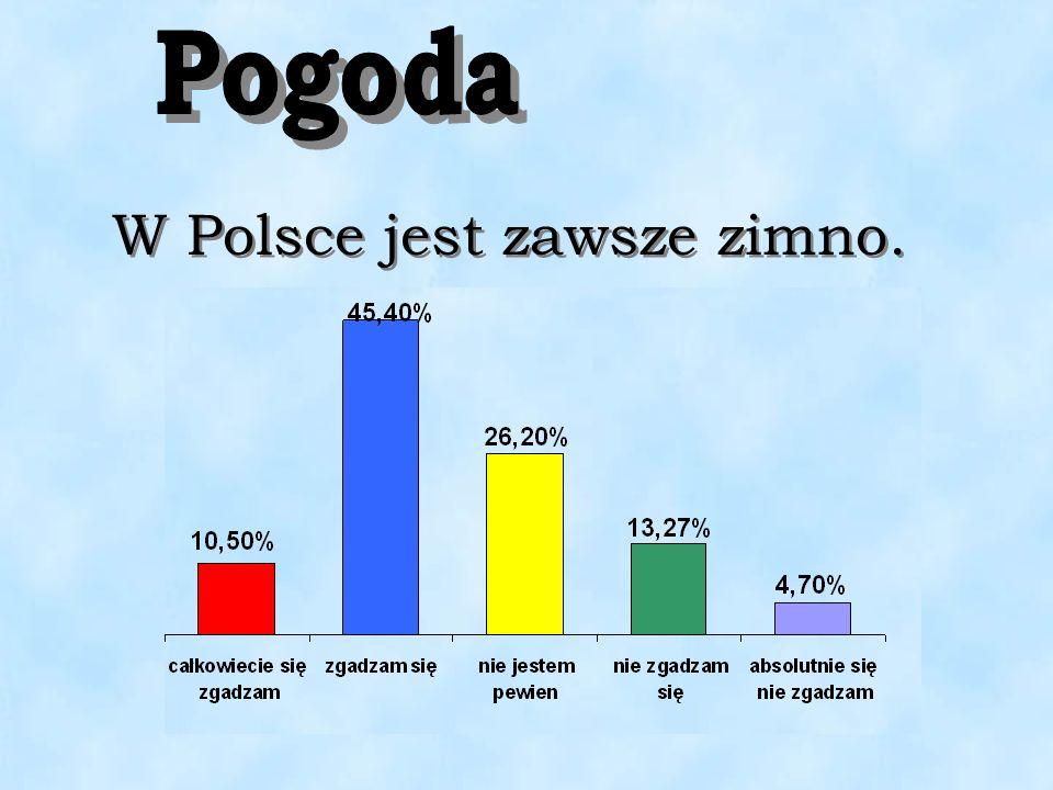 W Polsce jest zawsze zimno.