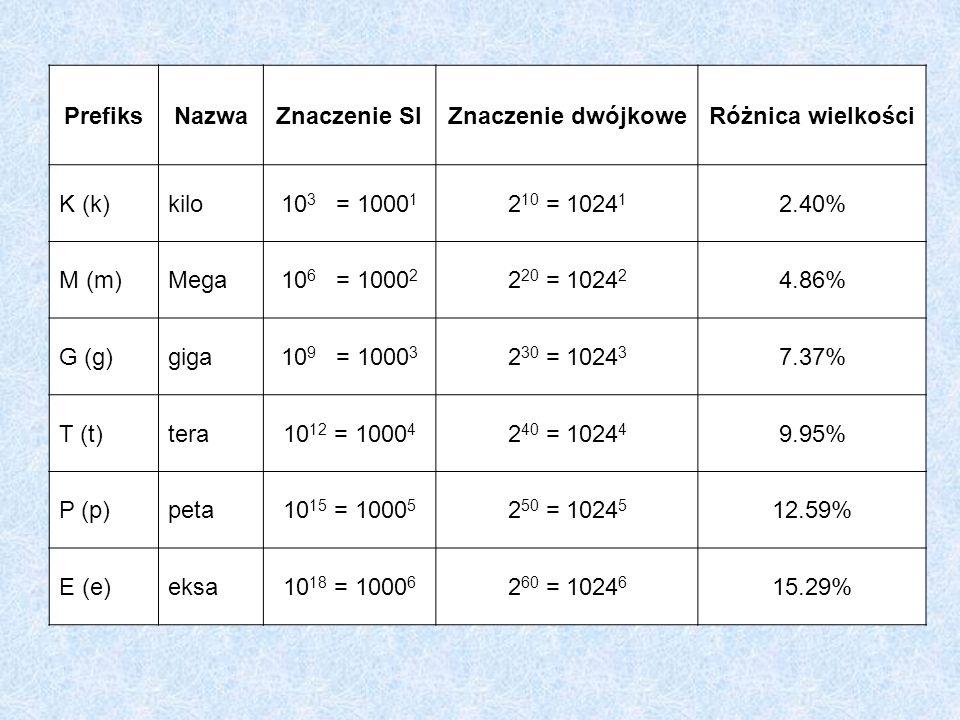 PrefiksNazwaZnaczenie SIZnaczenie dwójkoweRóżnica wielkości K (k)kilo10 3 = 1000 1 2 10 = 1024 1 2.40% M (m)Mega10 6 = 1000 2 2 20 = 1024 2 4.86% G (g