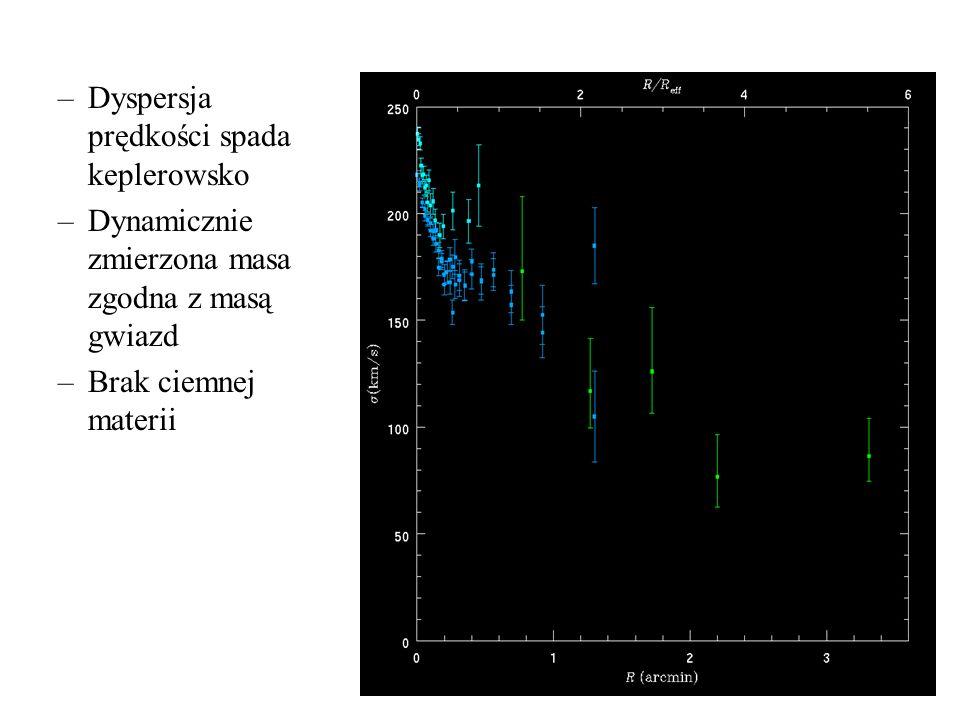 –Dyspersja prędkości spada keplerowsko –Dynamicznie zmierzona masa zgodna z masą gwiazd –Brak ciemnej materii