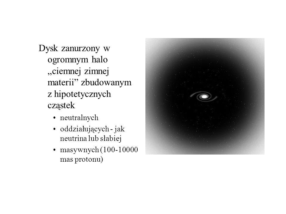 Dysk zanurzony w ogromnym halo ciemnej zimnej materii zbudowanym z hipotetycznych cząstek neutralnych oddziałujących - jak neutrina lub słabiej masywnych (100-10000 mas protonu)