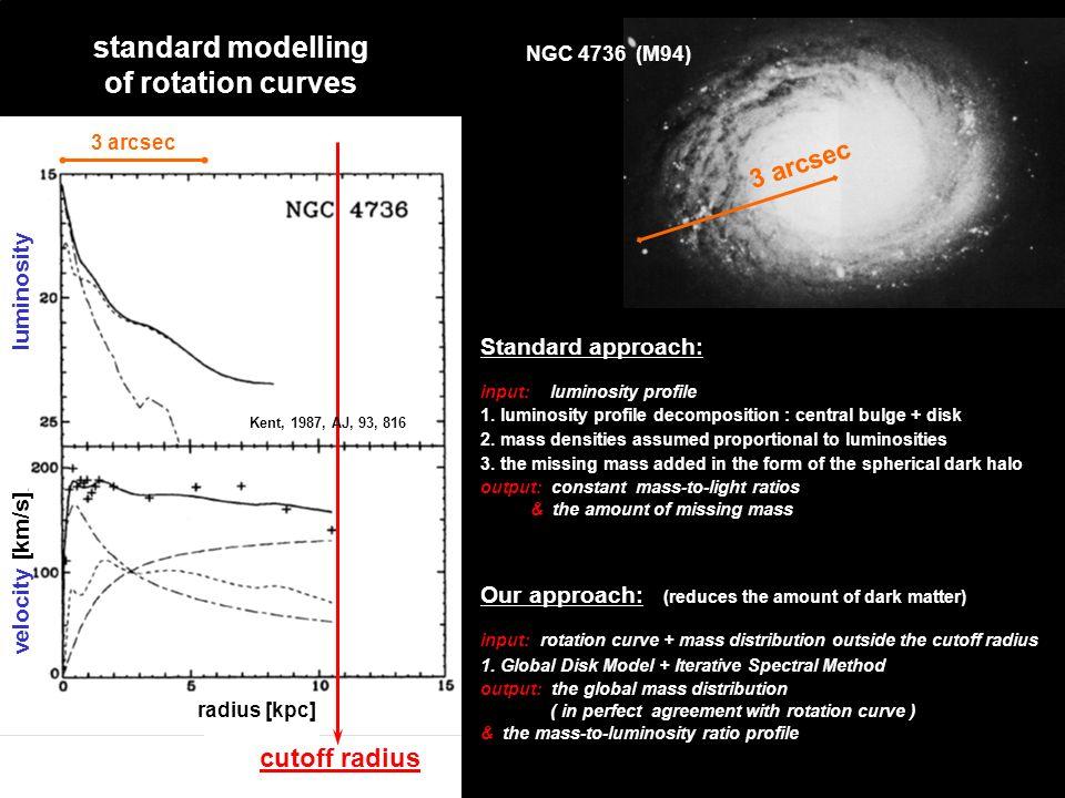Velocity [km/sek] standard modelling of rotation curves 3 arcsec NGC 4736 (M94) luminosity velocity [km/s] radius [kpc] 3 arcsec Standard approach: input: luminosity profile 1.