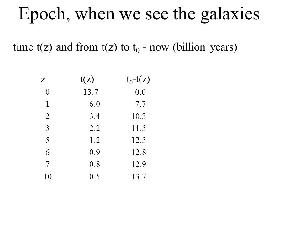 Epoch, when we see the galaxies time t(z) and from t(z) to t 0 - now (billion years) z t(z) t 0 -t(z) 0 13.7 0.0 1 6.0 7.7 2 3.4 10.3 3 2.2 11.5 5 1.2 12.5 6 0.9 12.8 7 0.8 12.9 10 0.5 13.7