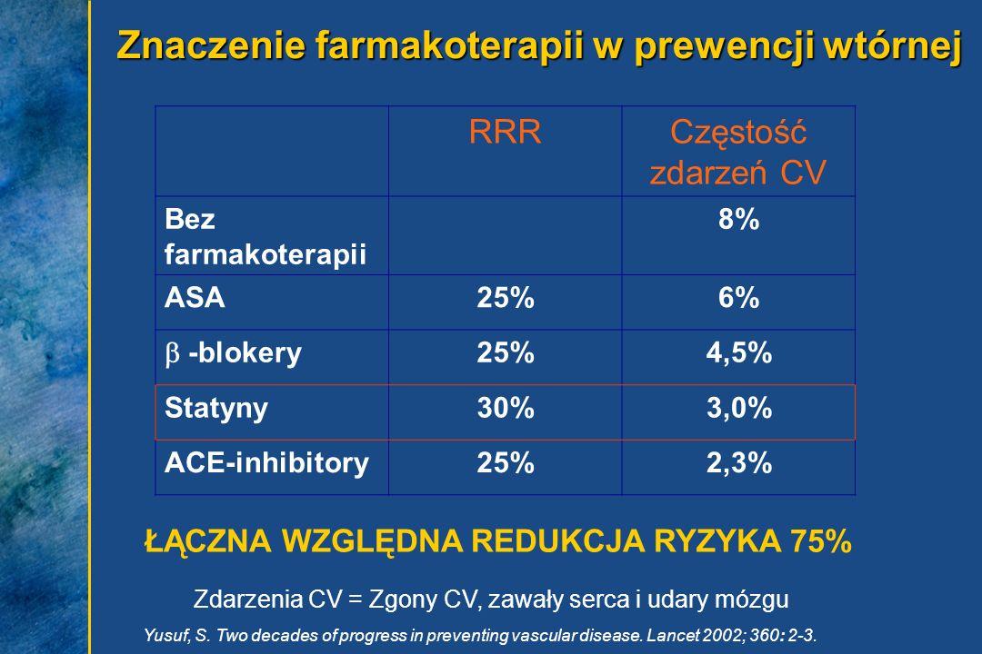 Znaczenie farmakoterapii w prewencji wtórnej RRRCzęstość zdarzeń CV Bez farmakoterapii 8% ASA25%6% -blokery 25%4,5% Statyny30%3,0% ACE-inhibitory25%2,