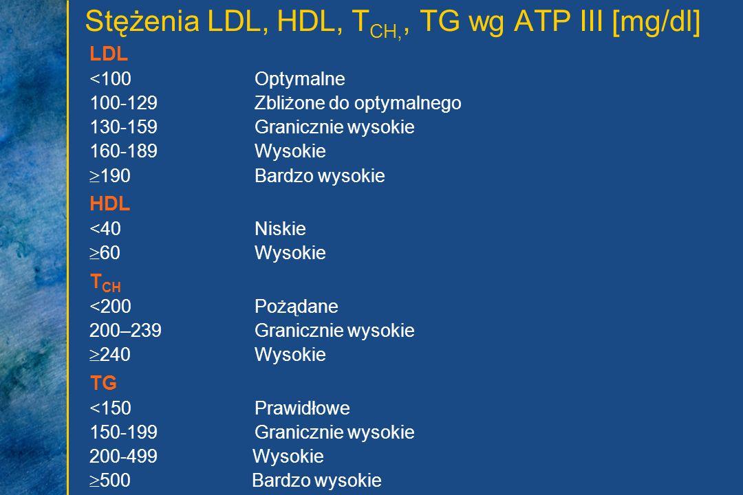 Stężenia LDL, HDL, T CH,, TG wg ATP III [mg/dl] LDL <100Optymalne 100-129Zbliżone do optymalnego 130-159Granicznie wysokie 160-189Wysokie 190Bardzo wy