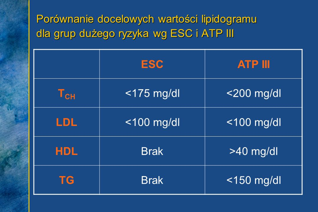 Porównanie docelowych wartości lipidogramu dla grup dużego ryzyka wg ESC i ATP III ESCATP III T CH <175 mg/dl<200 mg/dl LDL<100 mg/dl HDLBrak>40 mg/dl