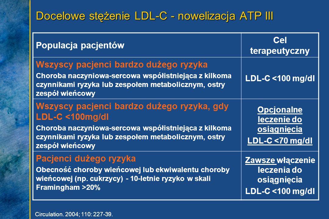 Docelowe stężenie LDL-C - nowelizacja ATP III Circulation. 2004; 110: 227-39. Populacja pacjentów Cel terapeutyczny Wszyscy pacjenci bardzo dużego ryz