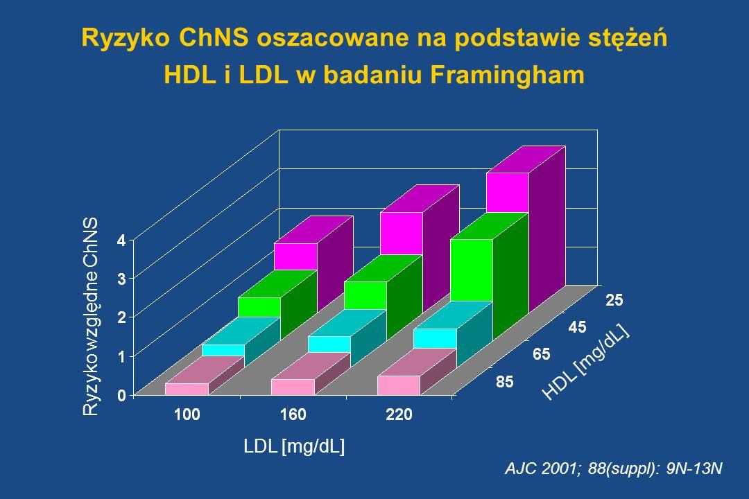 Ryzyko ChNS oszacowane na podstawie stężeń HDL i LDL w badaniu Framingham LDL [mg/dL] HDL [mg/dL] Ryzyko względne ChNS AJC 2001; 88(suppl): 9N-13N