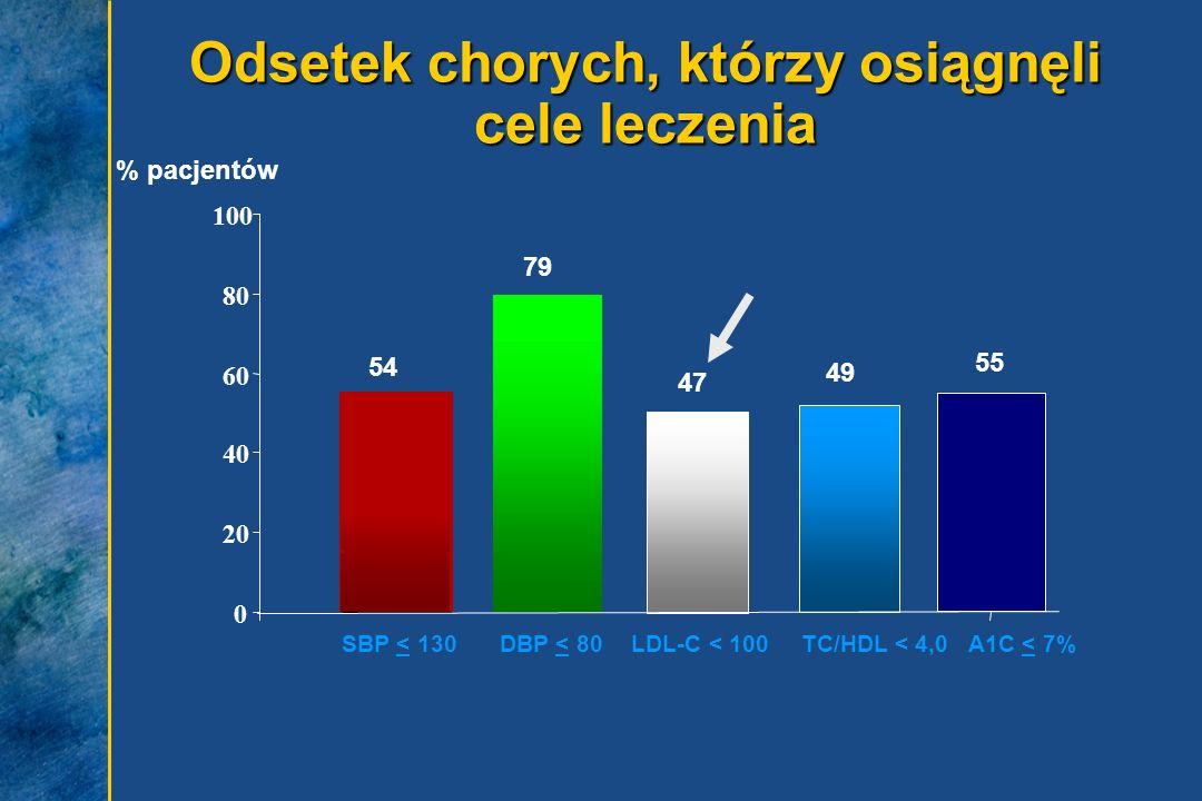 Odsetek chorych, którzy osiągnęli cele leczenia % pacjentów 54 79 47 49 DBP < 80LDL-C < 100SBP < 130TC/HDL < 4,0 0 20 40 60 80 100 A1C < 7% 55