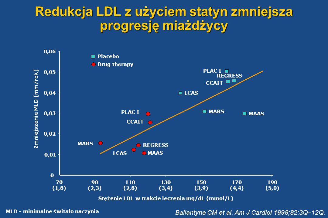Redukcja LDL z użyciem statyn zmniejsza progresję miażdżycy Ballantyne CM et al. Am J Cardiol 1998;82:3Q–12Q. Zmniejszenie MLD [mm/rok] REGRESS LCAS M