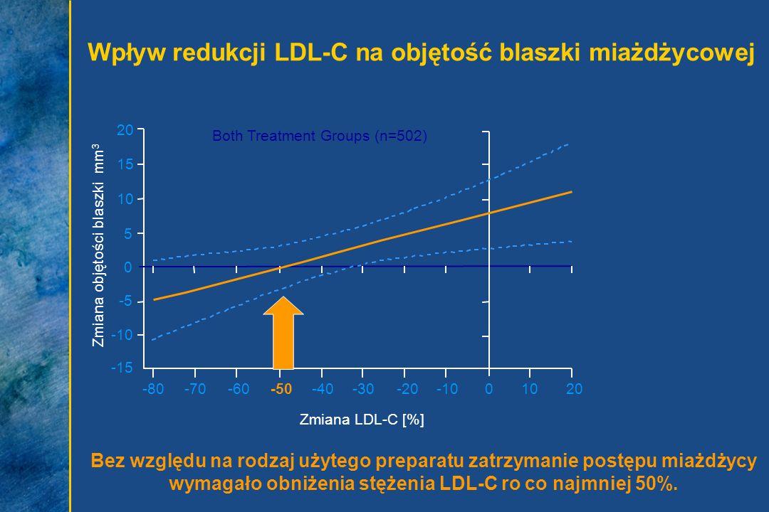 Zmiana LDL-C [%] 20 15 10 5 0 -5 -10 -15 Zmiana objętości blaszki mm 3 -80-70-60-50-40-30-20-1001020 Both Treatment Groups (n=502) Bez względu na rodz