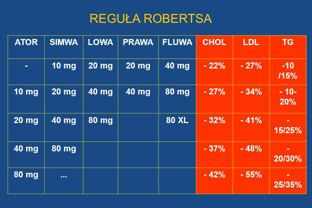 REGUŁA ROBERTSA ATORSIMWALOWAPRAWAFLUWACHOLLDLTG -10 mg20 mg 40 mg- 22%- 27%-10 /15% 10 mg20 mg40 mg 80 mg- 27%- 34%- 10- 20% 20 mg40 mg80 mg80 XL- 32