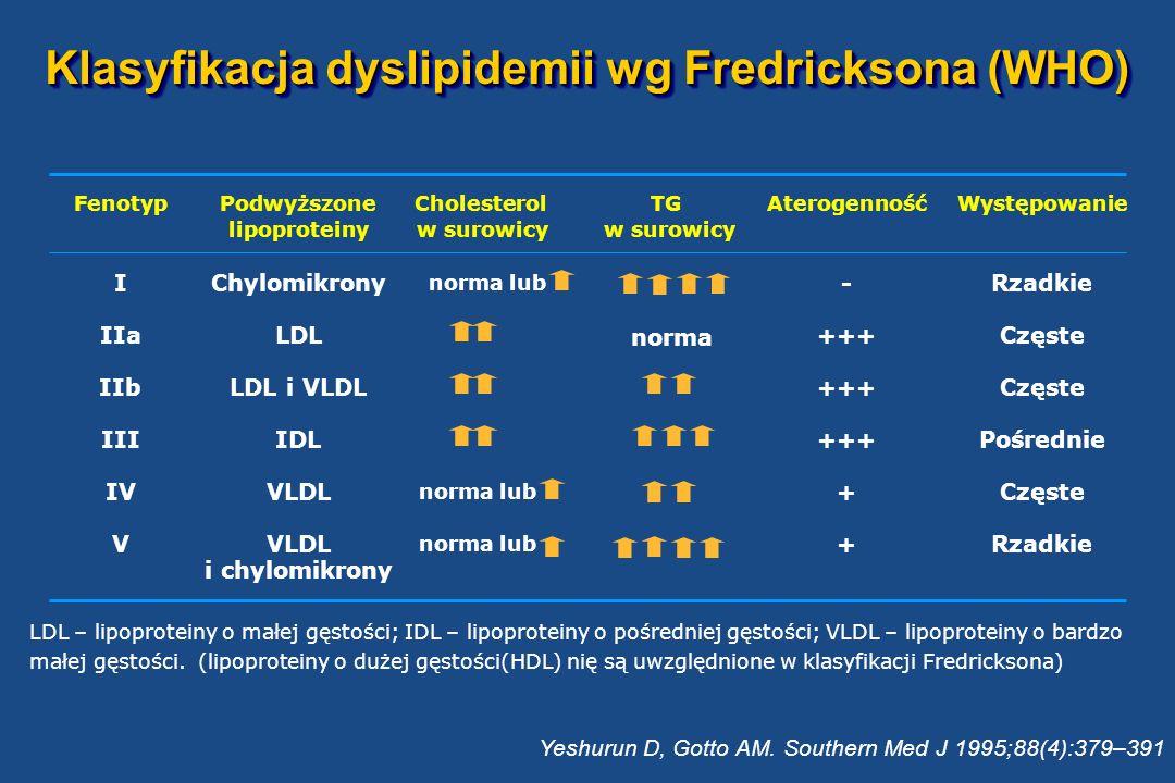 Kategorie pacjentów wg ryzyka choroby wieńcowej - ESC 1.Osoby z rozpoznaną chorobą wieńcową, miażdżycą tętnic obwodowych lub chorobą naczyń mózgowych 2.Osoby bez objawów obciążone zwiększonym ryzykiem w/w chorób, jeśli: a.Ryzyko zgonu z powodu licznych czynników ryzyka 5% - karta SCORE b.Silny pojedynczy czynnik ryzyka: TCH 320mg/dl, LDL 240mg/dl, SBP 180mm Hg lub DBP 110 mm Hg c.Cukrzyca typu 2 lub cukrzyca typu 1 z mikroalbuminurią 3.Bliscy krewni: a.Chorych, u których wcześnie rozwinęła się jawna klinicznie choroba wieńcowa b.Osób bez objawów choroby, lecz obciążonych dużym ryzykiem 4.Inne osoby pozostające pod rutynową opieką lekarską