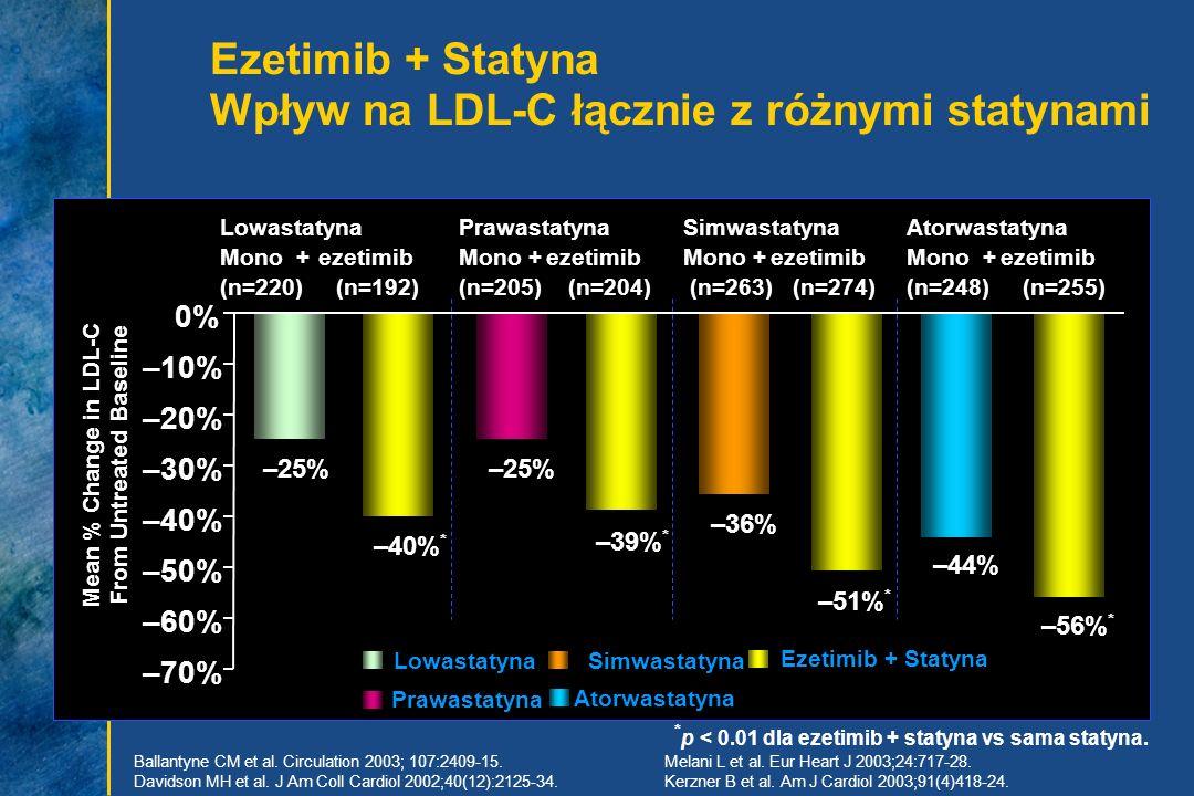 Ezetimib + Statyna Wpływ na LDL-C łącznie z różnymi statynami Lowastatyna Mono + ezetimib (n=220) (n=192) Prawastatyna Mono + ezetimib (n=205) (n=204)