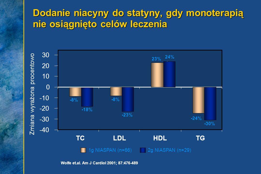 Dodanie niacyny do statyny, gdy monoterapią nie osiągnięto celów leczenia Wolfe et.al. Am J Cardiol 2001; 87:476-489 1g NIASPAN (n=66)2g NIASPAN (n=29