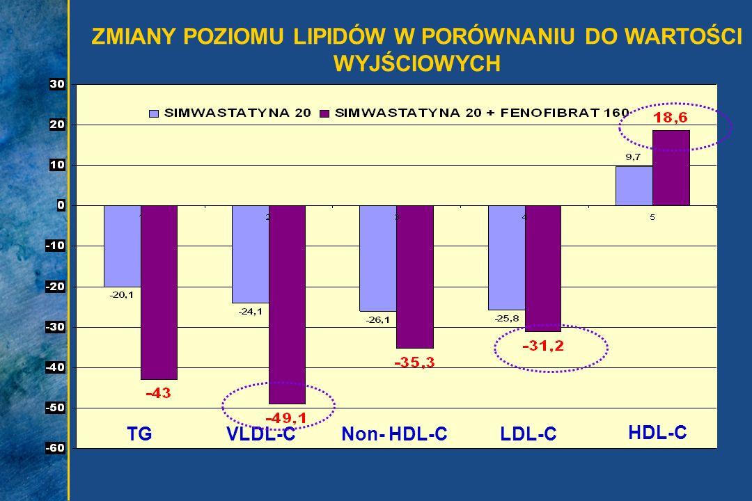 ZMIANY POZIOMU LIPIDÓW W PORÓWNANIU DO WARTOŚCI WYJŚCIOWYCH TGVLDL-CNon- HDL-CLDL-C HDL-C