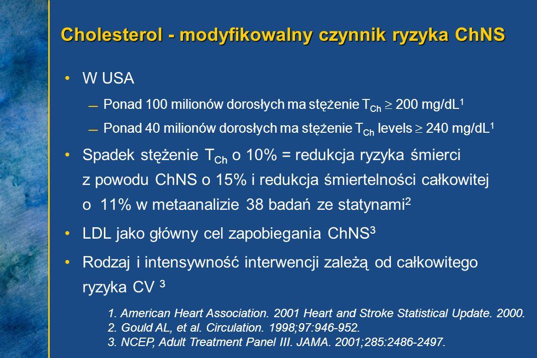 Cholesterol - modyfikowalny czynnik ryzyka ChNS W USA Ponad 100 milionów dorosłych ma stężenie T Ch 200 mg/dL 1 Ponad 40 milionów dorosłych ma stężeni