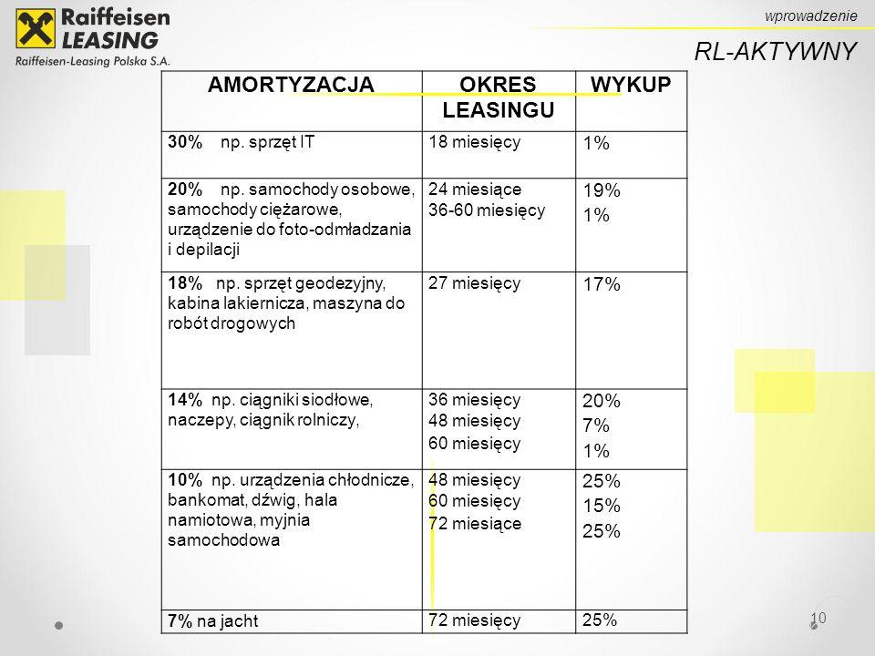 10 RL-AKTYWNY wprowadzenie AMORTYZACJAOKRES LEASINGU WYKUP 30% np.
