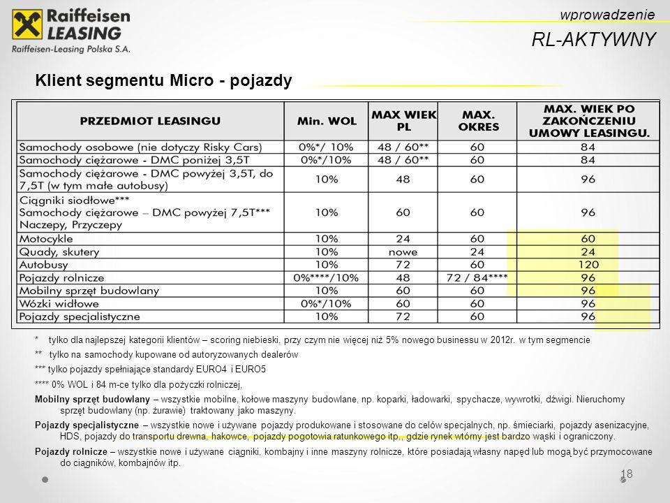 18 RL-AKTYWNY wprowadzenie Klient segmentu Micro - pojazdy * tylko dla najlepszej kategorii klientów – scoring niebieski, przy czym nie więcej niż 5% nowego businessu w 2012r.