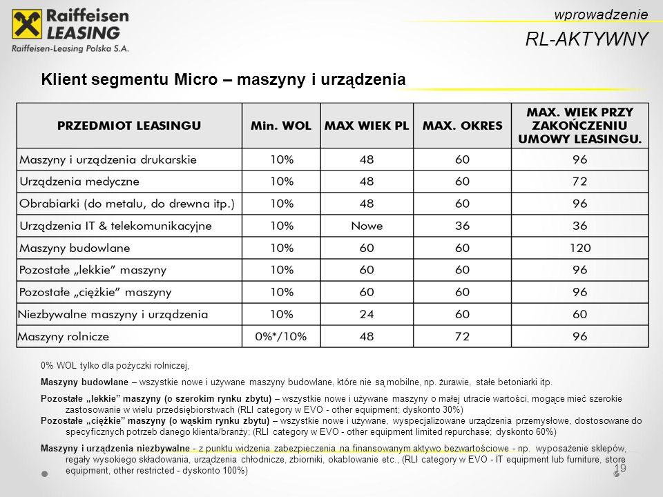 19 RL-AKTYWNY wprowadzenie Klient segmentu Micro – maszyny i urządzenia 0% WOL tylko dla pożyczki rolniczej, Maszyny budowlane – wszystkie nowe i używane maszyny budowlane, które nie są mobilne, np.