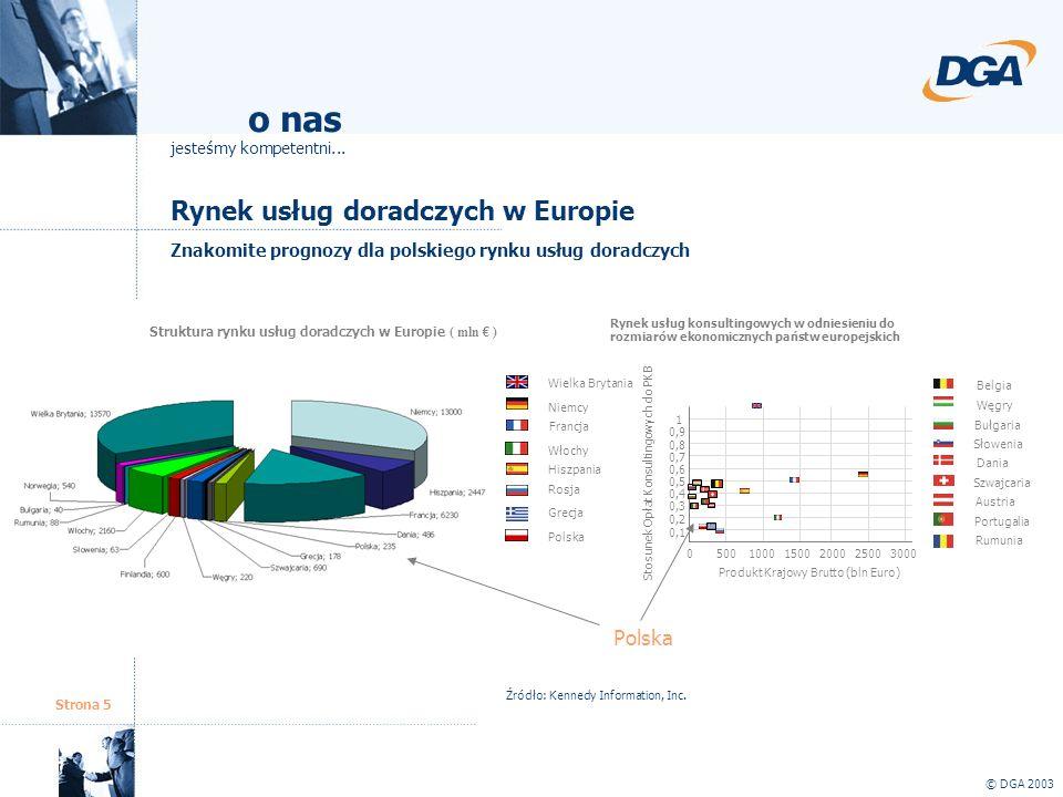Strona 5 Rynek usług doradczych w Europie © DGA 2003 o nas jesteśmy kompetentni... Struktura rynku usług doradczych w Europie ( mln ) Źródło: Kennedy