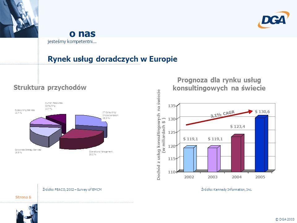 Strona 6 Rynek usług doradczych w Europie © DGA 2003 o nas jesteśmy kompetentni... Struktura przychodów Prognoza dla rynku usług konsultingowych na św