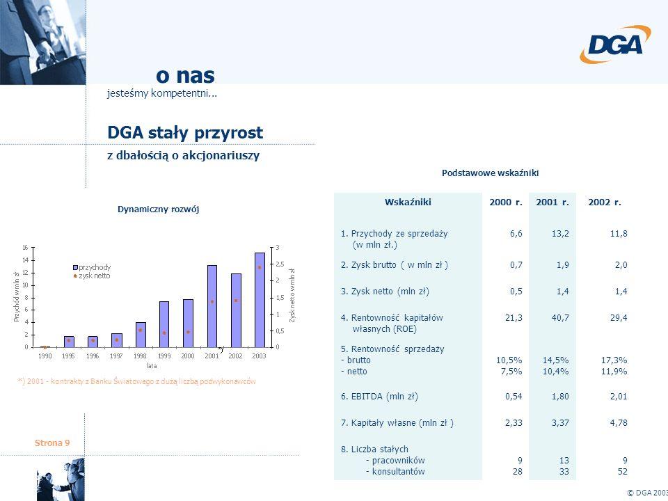Strona 9 DGA stały przyrost © DGA 2003 o nas jesteśmy kompetentni... z dbałością o akcjonariuszy Dynamiczny rozwój Podstawowe wskaźniki *) 2001 - kont