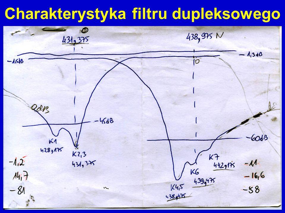 Charakterystyka filtru dupleksowego