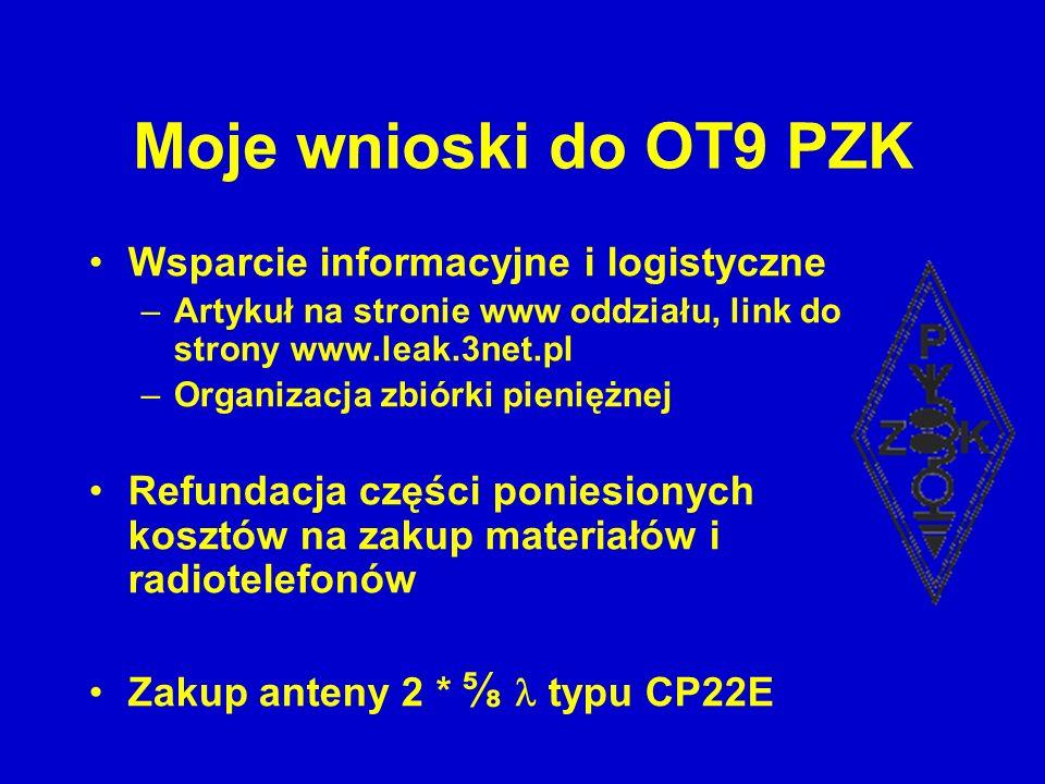 Moje wnioski do OT9 PZK Wsparcie informacyjne i logistyczne –Artykuł na stronie www oddziału, link do strony www.leak.3net.pl –Organizacja zbiórki pie