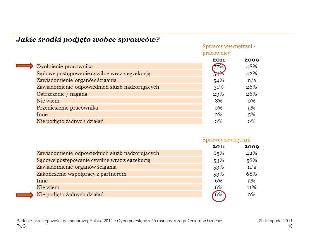 PwC 29 listopada 2011 Jakie środki podjęto wobec sprawców? Badanie przestępczości gospodarczej Polska 2011 Cyberprzestępczość rosnącym zagrożeniem w b