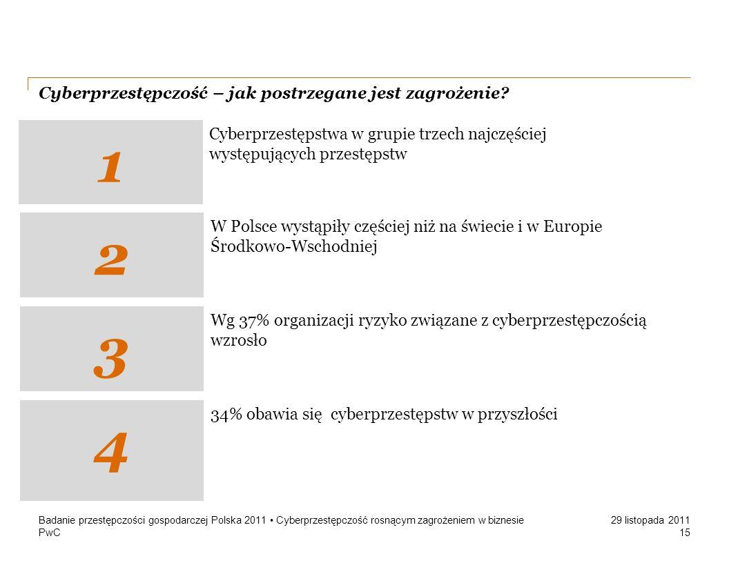PwC 29 listopada 2011 Cyberprzestępczość – jak postrzegane jest zagrożenie? Badanie przestępczości gospodarczej Polska 2011 Cyberprzestępczość rosnący