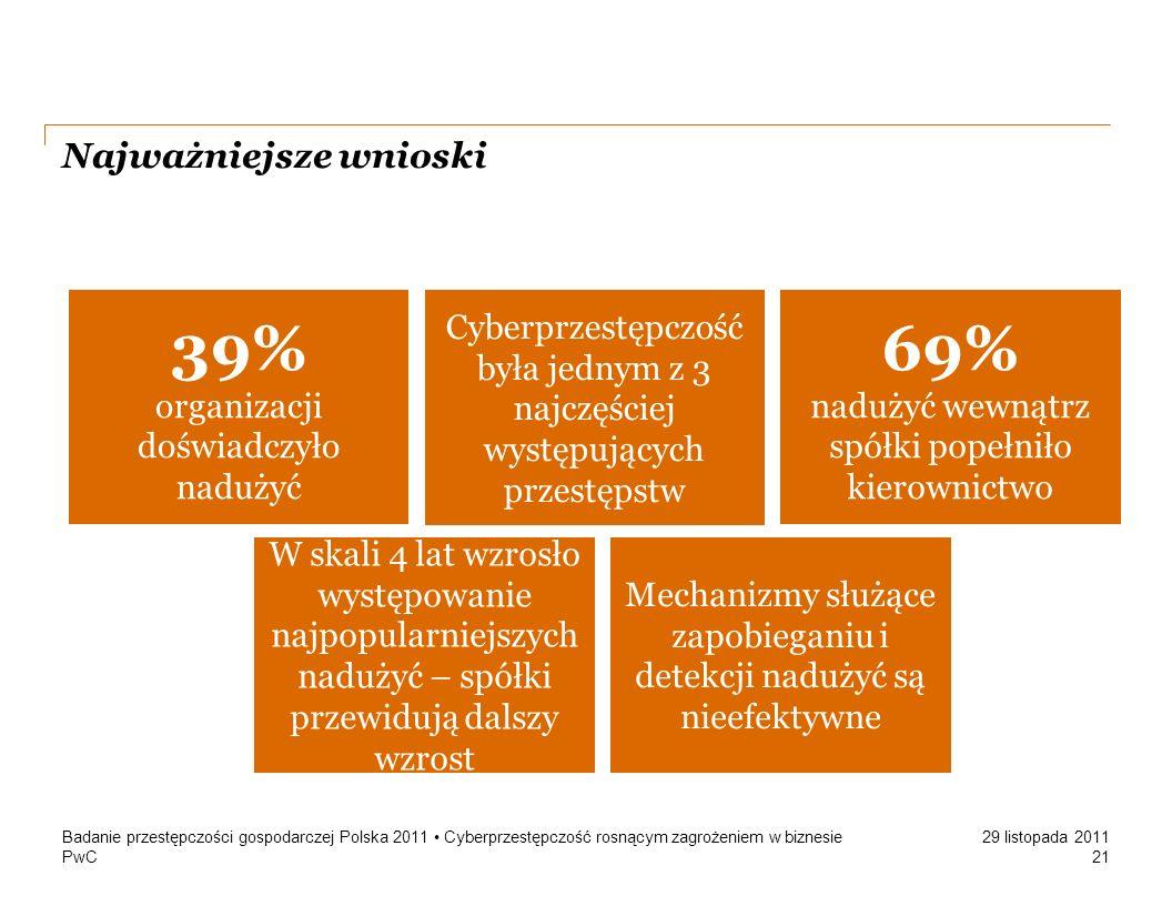 PwC 29 listopada 2011 Najważniejsze wnioski Badanie przestępczości gospodarczej Polska 2011 Cyberprzestępczość rosnącym zagrożeniem w biznesie 21 39%
