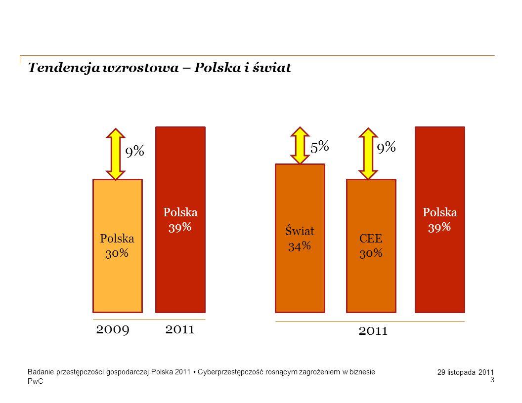 PwC 29 listopada 2011 Tendencja wzrostowa – Polska i świat Badanie przestępczości gospodarczej Polska 2011 Cyberprzestępczość rosnącym zagrożeniem w b
