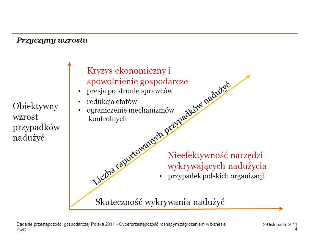 PwC 29 listopada 2011 Przyczyny wzrostu Badanie przestępczości gospodarczej Polska 2011 Cyberprzestępczość rosnącym zagrożeniem w biznesie 4 Obiektywn