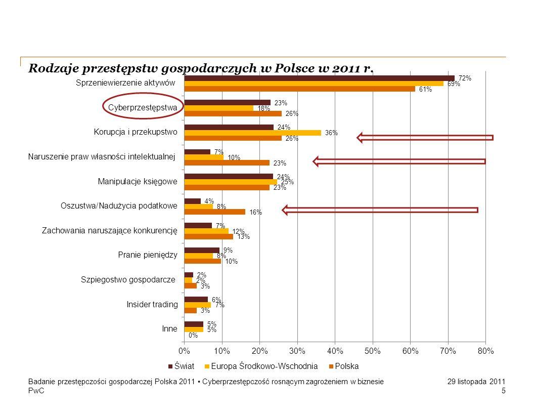 PwC 29 listopada 2011 Rodzaje przestępstw gospodarczych w Polsce w 2011 r. Badanie przestępczości gospodarczej Polska 2011 Cyberprzestępczość rosnącym