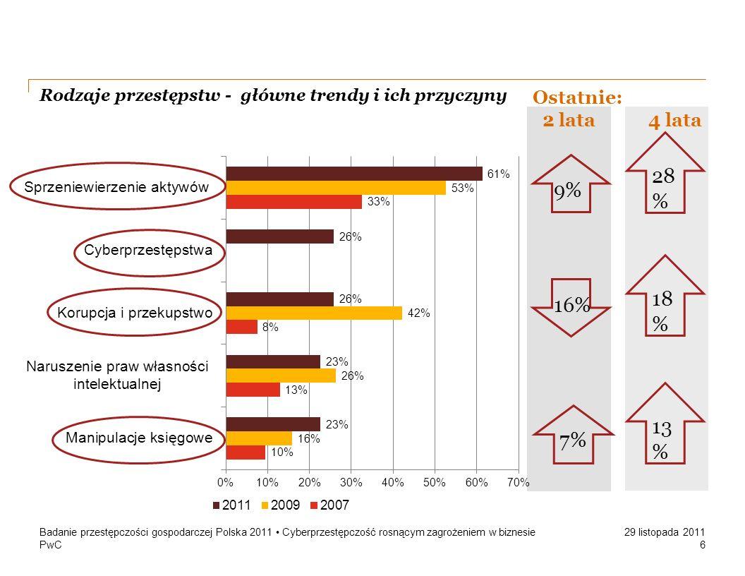 PwC 29 listopada 2011 Rodzaje przestępstw - główne trendy i ich przyczyny Badanie przestępczości gospodarczej Polska 2011 Cyberprzestępczość rosnącym