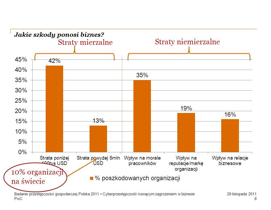 PwC 29 listopada 2011 Jakie szkody ponosi biznes? Badanie przestępczości gospodarczej Polska 2011 Cyberprzestępczość rosnącym zagrożeniem w biznesie 8