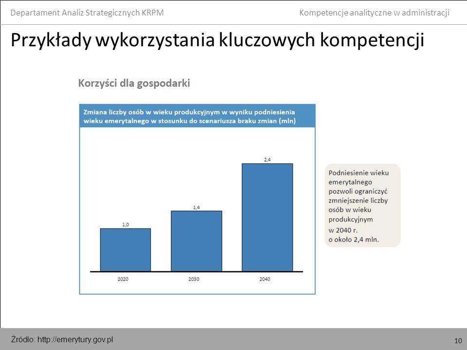 10 Przykłady wykorzystania kluczowych kompetencji Departament Analiz Strategicznych KRPM 10 Kompetencje analityczne w administracji Źródło: http://emerytury.gov.pl