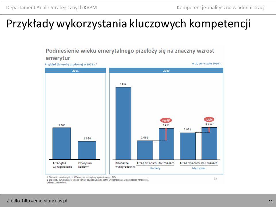 11 Przykłady wykorzystania kluczowych kompetencji Departament Analiz Strategicznych KRPM 11 Kompetencje analityczne w administracji Źródło: http://emerytury.gov.pl