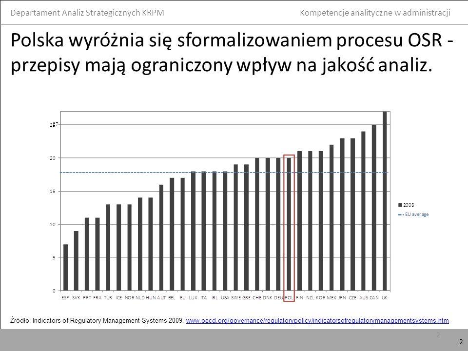 3 Liczba ekonomistów/analityków w ministerstwach Departament Analiz Strategicznych KRPM 3 Kompetencje analityczne w administracji Źródło: wstępne oszacowanie DAS na podstawie m.in.