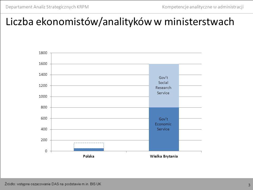4 Zarobki ekonomistów/analityków Departament Analiz Strategicznych KRPM 4 Kompetencje analityczne w administracji Stawki brutto płac na wybranych stanowiskach analitycznych w woj.